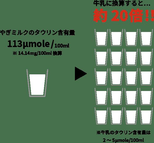 タウリンが牛乳の20倍